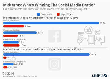 Midterms: Who's Winning The Social Media Battle?