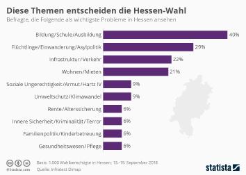 Hessen Infografik - Diese Themen entscheiden die Hessen-Wahl
