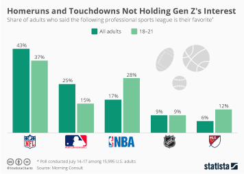 Sports Brands Infographic - Homeruns and Touchdowns Not Holding Gen Z's Interest