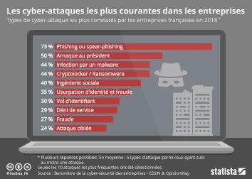 Les cyber-attaques les plus courantes contre les entreprises