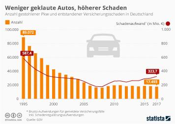 Weniger geklaute Autos, höherer Schaden