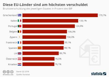 Diese EU-Länder sind am höchsten Verschuldet