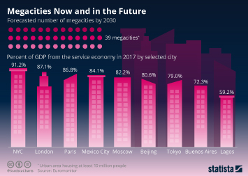 Global megatrends Infographic - Megacities Now and in the Future