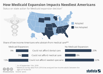 How Medicaid Expansion Impacts Neediest Americans