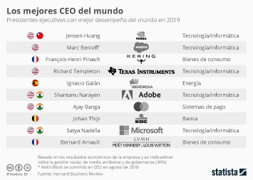 Un español, de nuevo entre los mejores CEO del mundo
