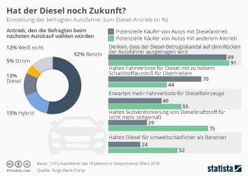 Staatsfinanzen in EU und Euro-Zone Infografik - Hat der Diesel noch Zukunft?