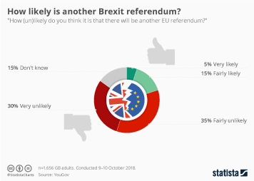 Brexit - EU referendum Infographic - How likely is another Brexit referendum?