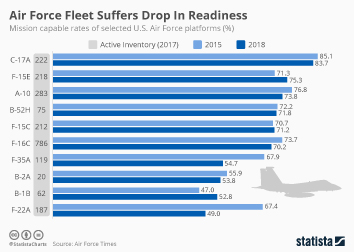 United States armed forces Infographic - Air Force Fleet Suffers Drop In Readiness