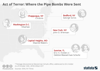 Act of Terror: Where the Pipe Bombs Were Sent