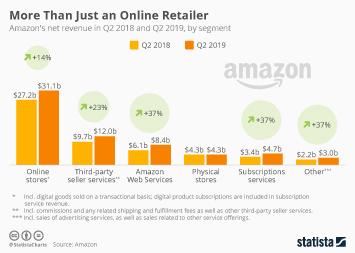 More Than Just an Online Retailer