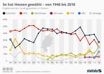 Landtagswahl in Hessen Infografik - So hat Hessen gewählt - von 1946 bis 2018