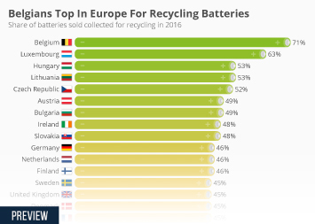 Lithium-ion battery industry Infographic - Belgians Top In Europe For Recycling Batteries
