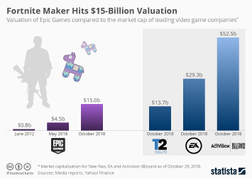 Chart: Fortnite Made Billions in 2018 Despite Being Free-to-Play