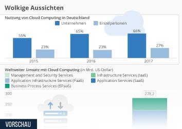 Cloud Computing Infografik - Wolkige Aussichten
