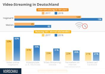 Video Infografik - Video-Streaming in Deutschland