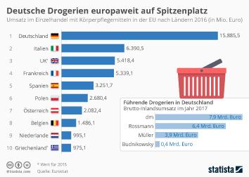 Drogerien in Deutschland Infografik - Deutsche Drogerien europaweit auf Spitzenplatz