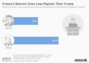 France Infographic - France's Macron: Even Less Popular Than Trump