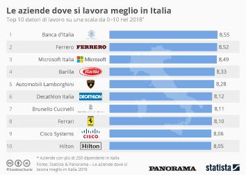 Italy Infographic - Le aziende dove si lavora meglio in Italia