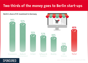 Berlin Start-Ups Attract Two Thirds of VC Funding in Germany