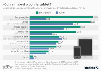 Uso de los medios de comunicación en España Infografía - Las tablets solo superan en uso a los smartphones en la categoría de entretenimiento