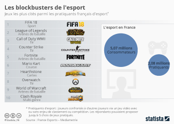 Le secteur de l'e-sport Infographie - Les blockbusters de l'e-sport