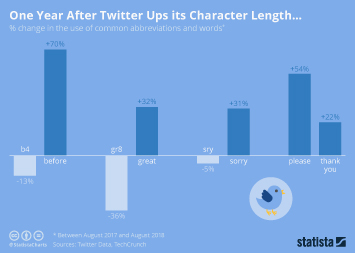 Twitter Infographic - One Year After Twitter Ups its Character Length...