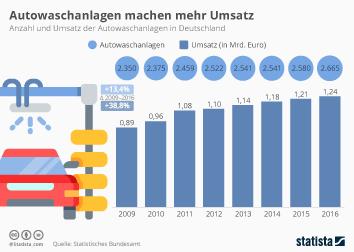 Autofahrer Infografik - Autowaschanlagen machen mehr Umsatz