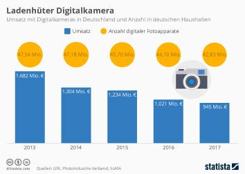 Digitalkameras Infografik - Digitalkameras verkaufen sich immer schlechter