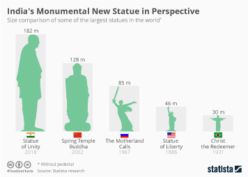 India Infographic - India's Monumental New Statue in Perspective