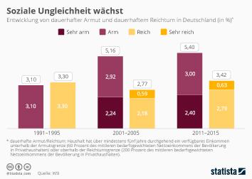 Armut in Deutschland Infografik - Soziale Ungleichheit wächst