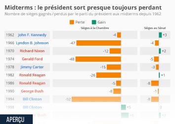 Midterms : le président sort presque toujours perdant