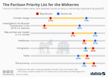 App Developers Infographic - The Partisan Priority List for the Midterms