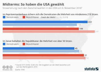 USA Infografik - Midterms: So haben die USA gewählt
