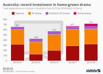 Australia Infographic - Australia: record investment in home-grown drama