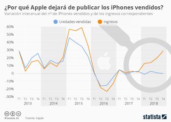 ¿Por qué Apple ya no dirá cuántos iPhones vende?