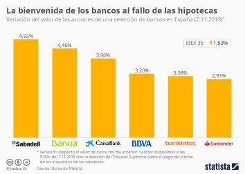 Sector empresarial en España Infografía - La bienvenida de los bancos a la sentencia del Supremo