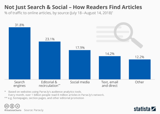 Chart: Not Just Search & Social – How Readers Find Articles | Statista