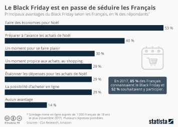 Amazon Infographie - Le Black Friday est en passe de séduire les Français