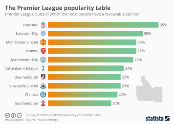 The Premier League popularity table