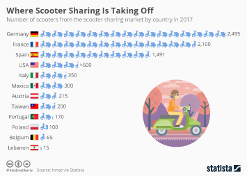 Ridesharing services in the U.S. Infographic - Where Scooter Sharing Is Taking Off