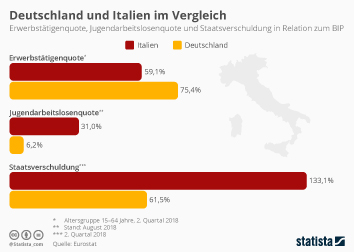 Italien Infografik - Deutschland und Italien im Vergleich