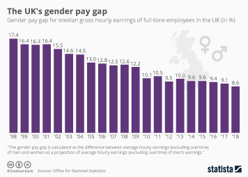 Gender pay gap in UK financial sector Infographic - The UK's gender pay gap
