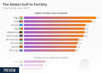 Health Infographic - The Global Gulf In Fertility