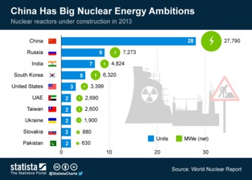 China Has Big Nuclear Energy Ambitions