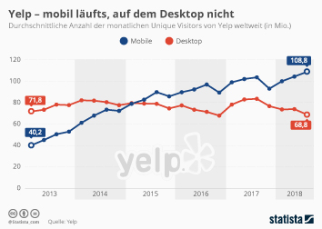 Yelp Infografik - Yelp - mobil läufts, auf dem Desktop nicht