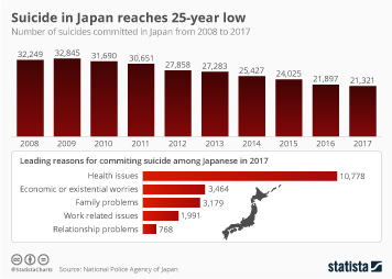 Suicide in Japan reaches 25-year low