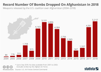 Record Number Of Bombs Dropped On Afghanistan In 2018