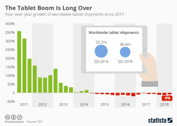 Tablets Infographic - The Tablet Boom Is Long Over