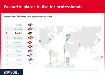 Startups worldwide  Infographic - Berlin among the most attractive cities for the international workforce