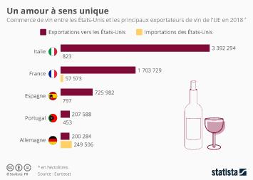 L'industrie du vin en France Infographie - L'amour à sens unique des Américains pour les vins européens